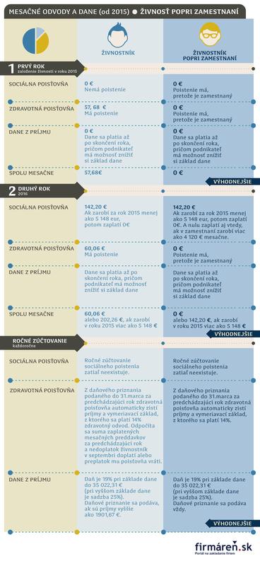 zalozenie-zivnosti-popri-zamestnani-odvody-2015_n